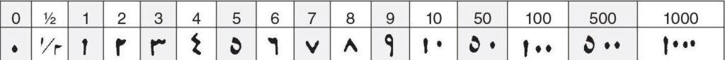 arabische getallen op munten