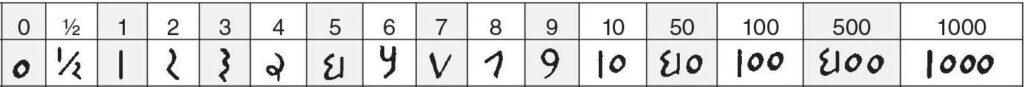 arabisch (oosters) getallen