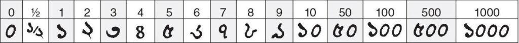 Bengaalse tekens op munten