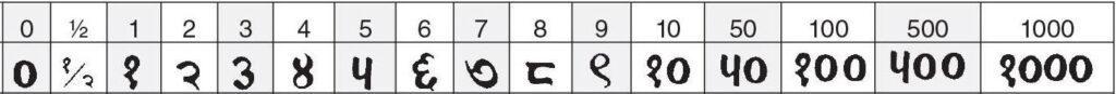 indische tekens op munten