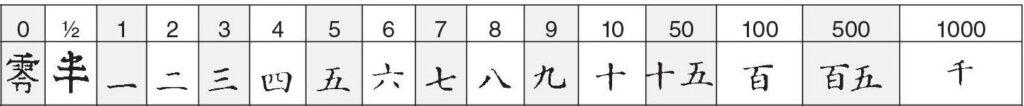 japans alledaags getallen