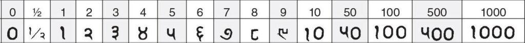 kachchh (India) getallen
