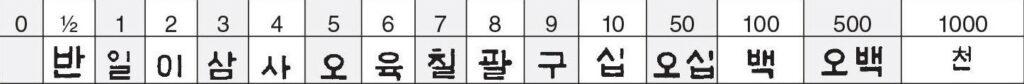 koreaans getallen