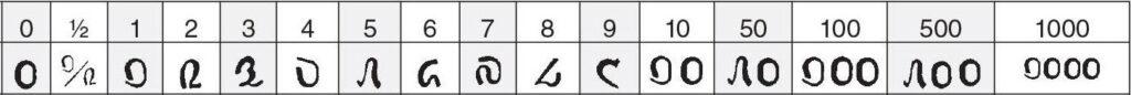mongools getallen
